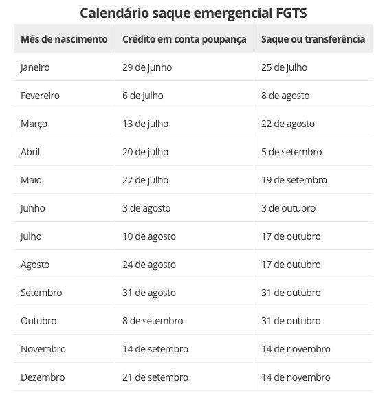 Calendário FGTS Emergencial