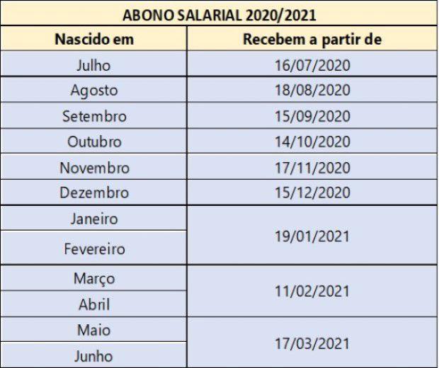 Novo Calendário do Abono Salarial