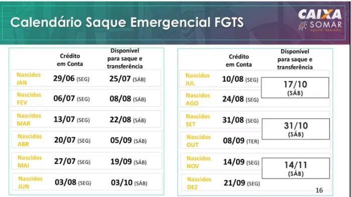Saque Emergencial FGTS Calendário