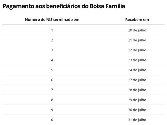 Calendário 4ª Parcela Auxílio Bolsa Família