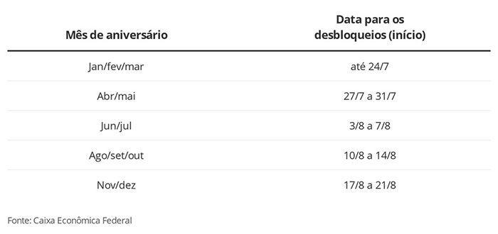 Calendário DESBLOQUEIO Auxílio Emergencial Caixa Divulga Datas