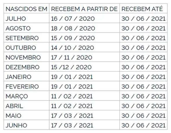 Calendário de pagamento do PIS