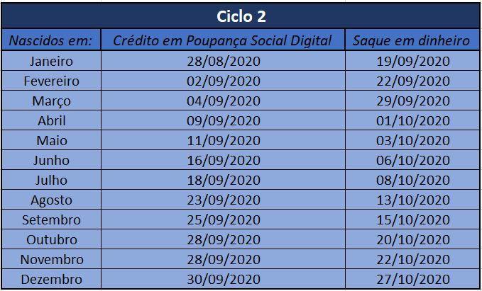 Calendário Auxílio Emergencial Ciclo 2