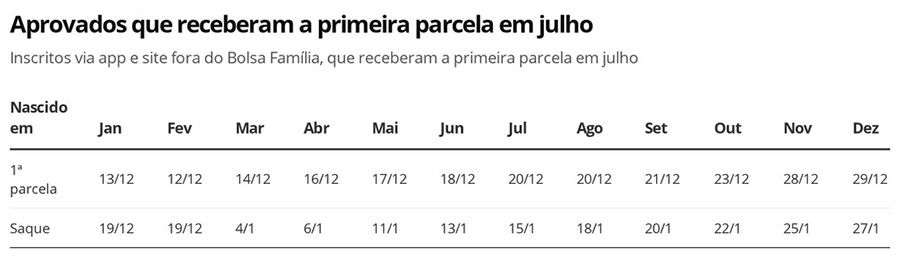 Calendário Auxílio Emergencial R$ 600 alterado Julho