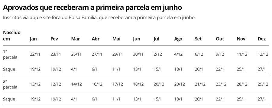 Calendário Auxílio Emergencial R$ 600 alterado Junho