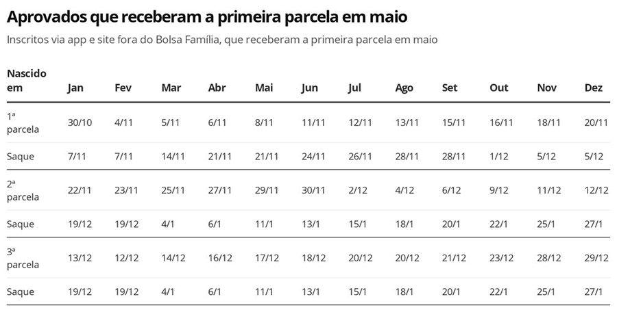 Calendário Auxílio Emergencial R$ 600 alterado Maio