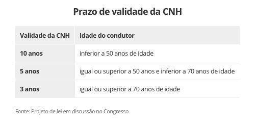 Validade CNH 2020