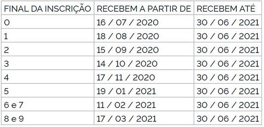 Calendário Abono Emergencial 2020 PASEP