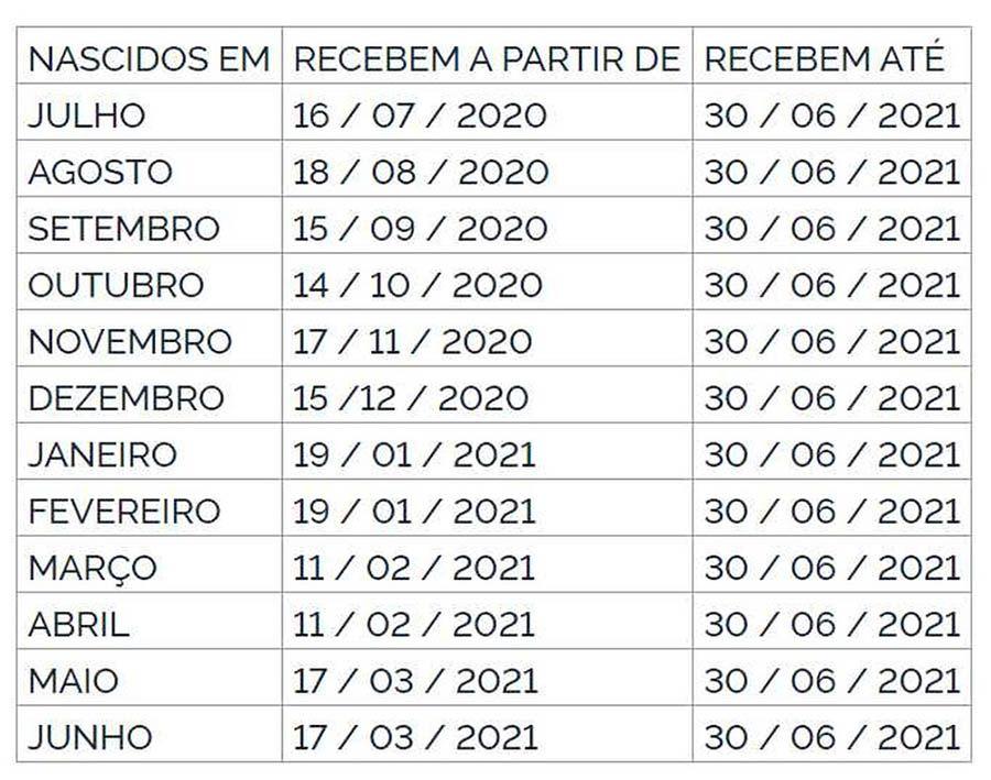 Calendário Abono Emergencial 2020
