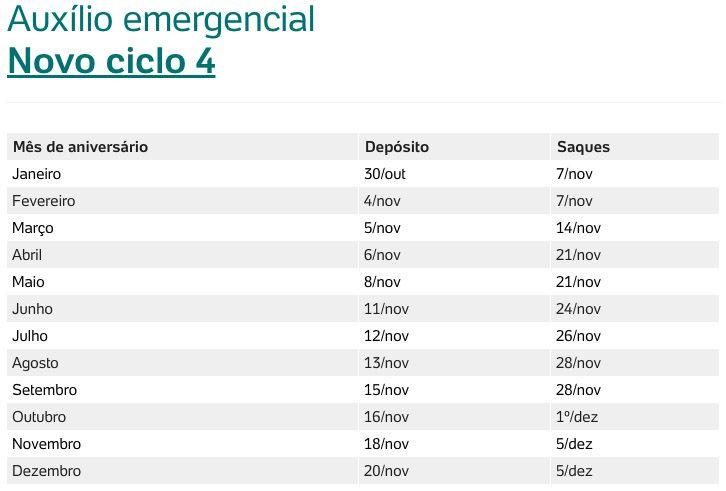 Calendário Ciclo 4 Auxílio Emergencial