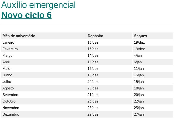 Calendário Ciclo 6 Auxílio Emergencial