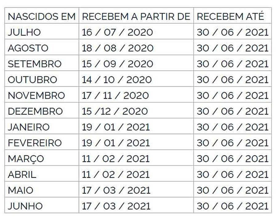 Calendário Saque PIS 2020-2021