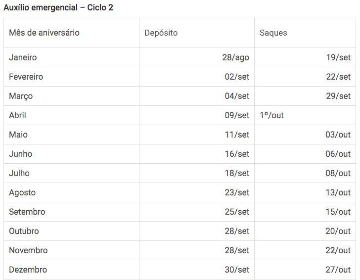 Calendário ciclo 2 Auxílio Emergencial