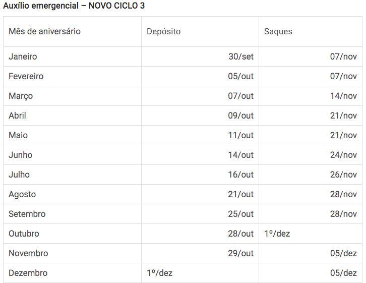 Calendário ciclo 3 Auxílio Emergencial