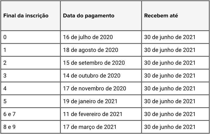 Tabela Pagamento PIS/Pasep 2020