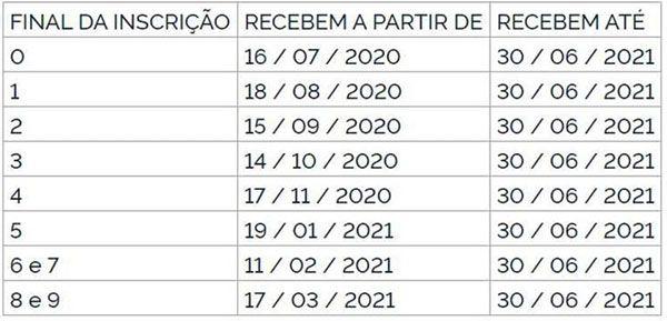 Tabela pagamento Pasep 2020