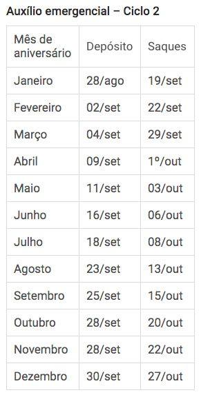 Tabelas Novos Ciclos Auxílio R$ 300 ciclo 2