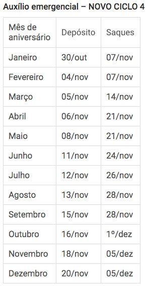 Tabelas Novos Ciclos Auxílio R$ 300 ciclo 4