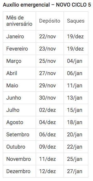 Tabelas Novos Ciclos Auxílio R$ 300 ciclo 5