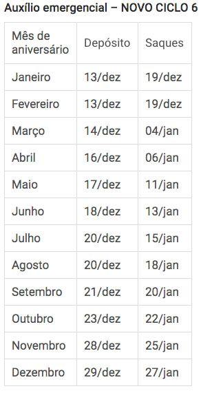 Tabelas Novos Ciclos Auxílio R$ 300 ciclo 6