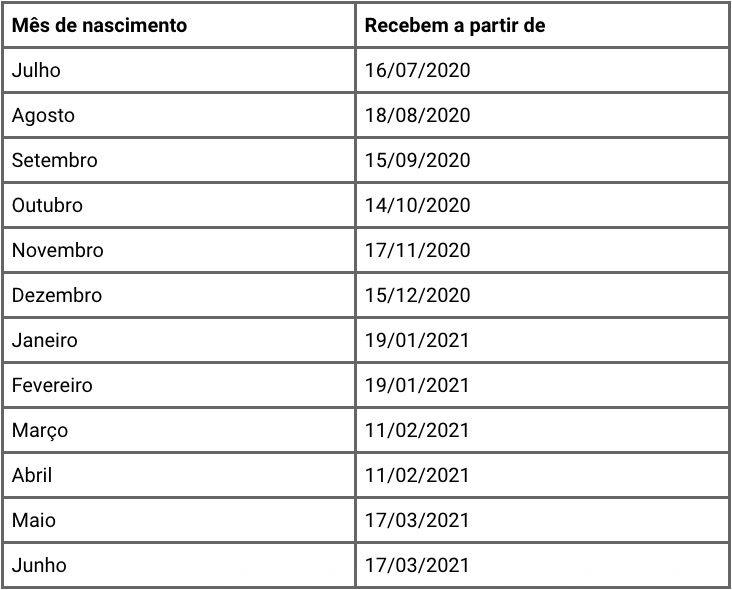 calendário completo do PIS 2020