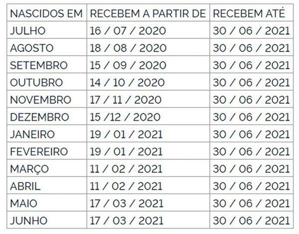 tabela de pagamento PIS 2020