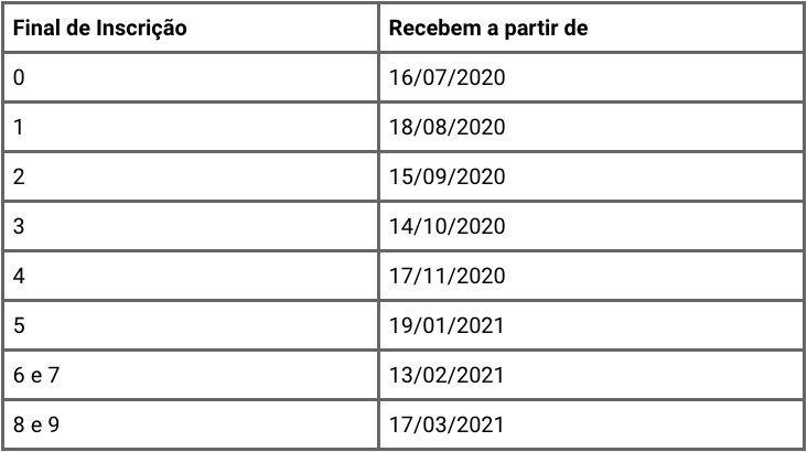 tabela de pagamento do Pasep 2020