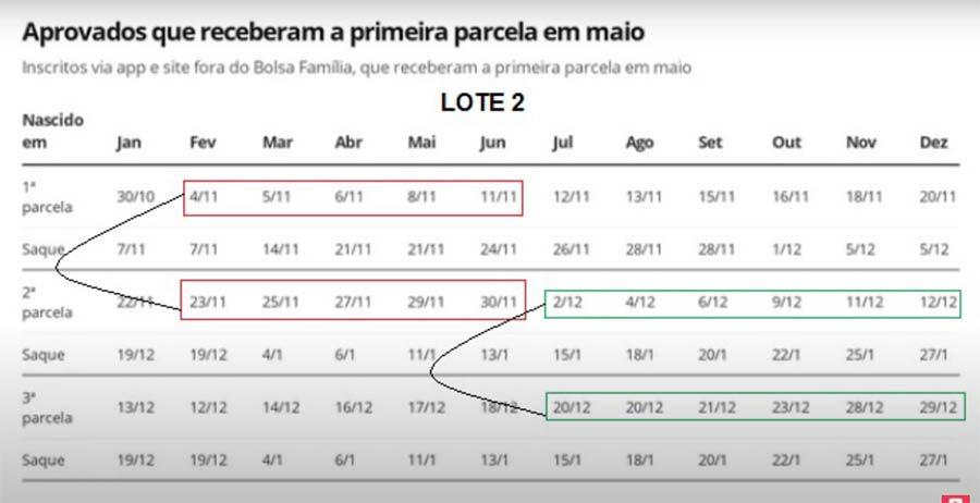 Calendário Auxílio Emergencial R$ 1,2 mil lote 2