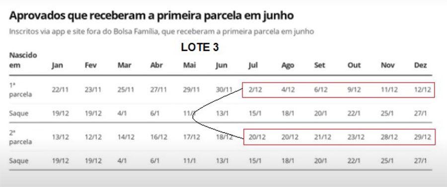 Calendário Auxílio Emergencial R$ 1,2 mil