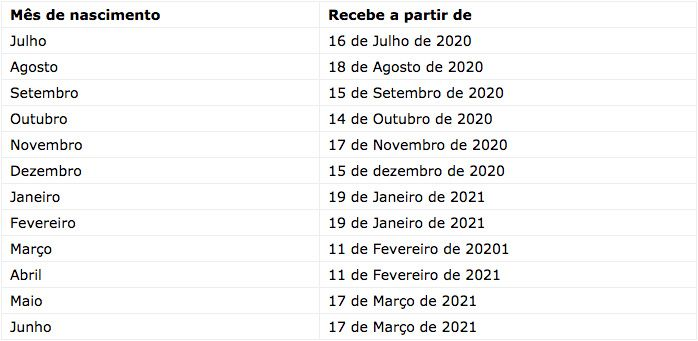 Calendário PIS 2020 e 2021