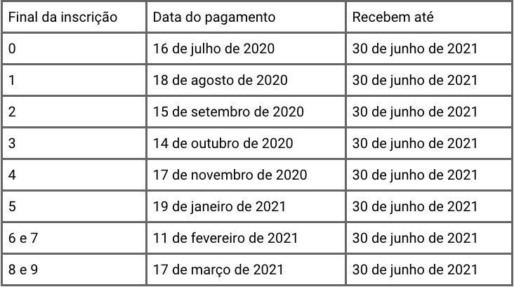 calendário Pasep 2020 e 2021