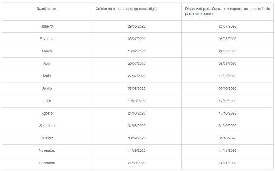 calendário de saques do FGTS R$ 1.045