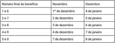 Calendário Pagamentos BPC 2020