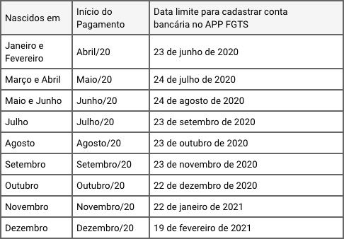 Calendário Saque-Aniversário FGTS 2020 2021