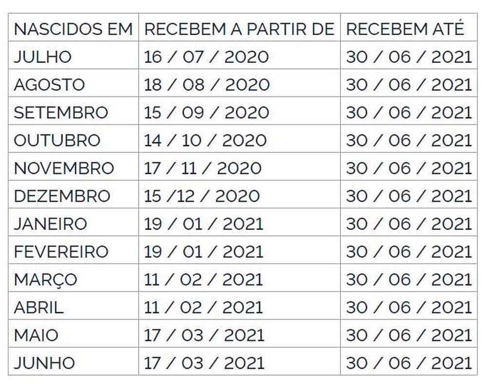 calendário do PIS 2021 2020
