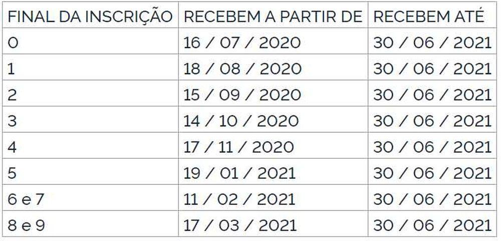 calendário do Pasep 2021 2020