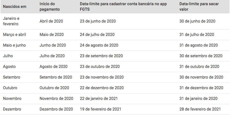 datas de pagamentos do saque-aniversário 2020