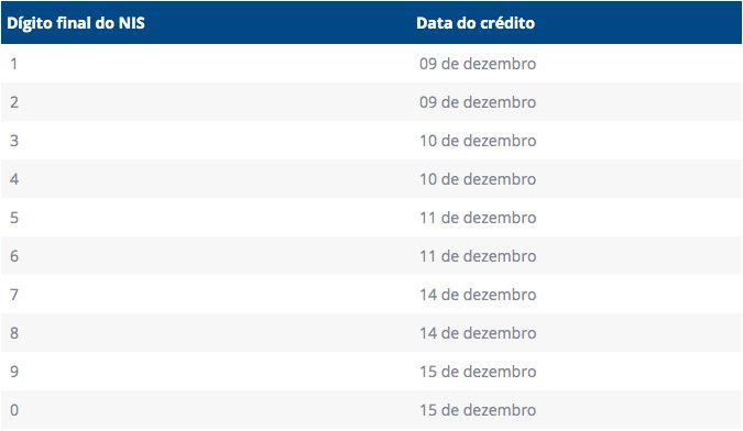 tabela de pagamentos do Renda Básica Emergencial SP