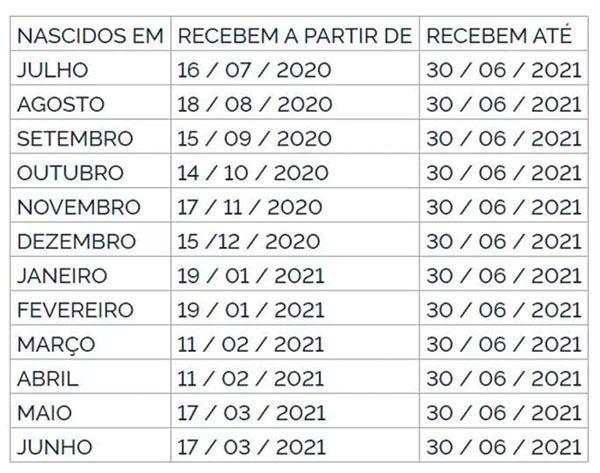calendário de pagamento do PIS 2021