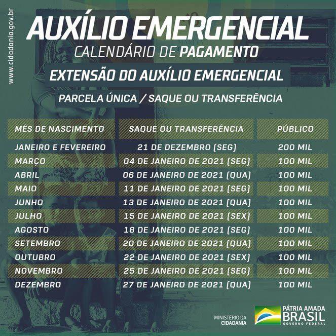 datas do Auxílio Emergencial em janeiro