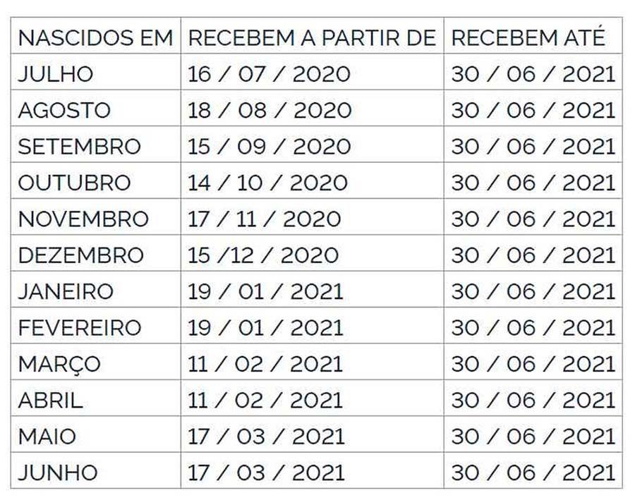 tabela PIS 2020 2021