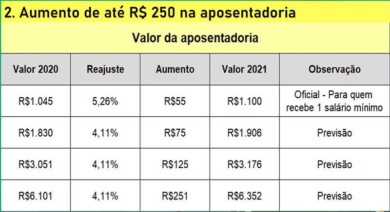 tabela de pagamentos do INSS