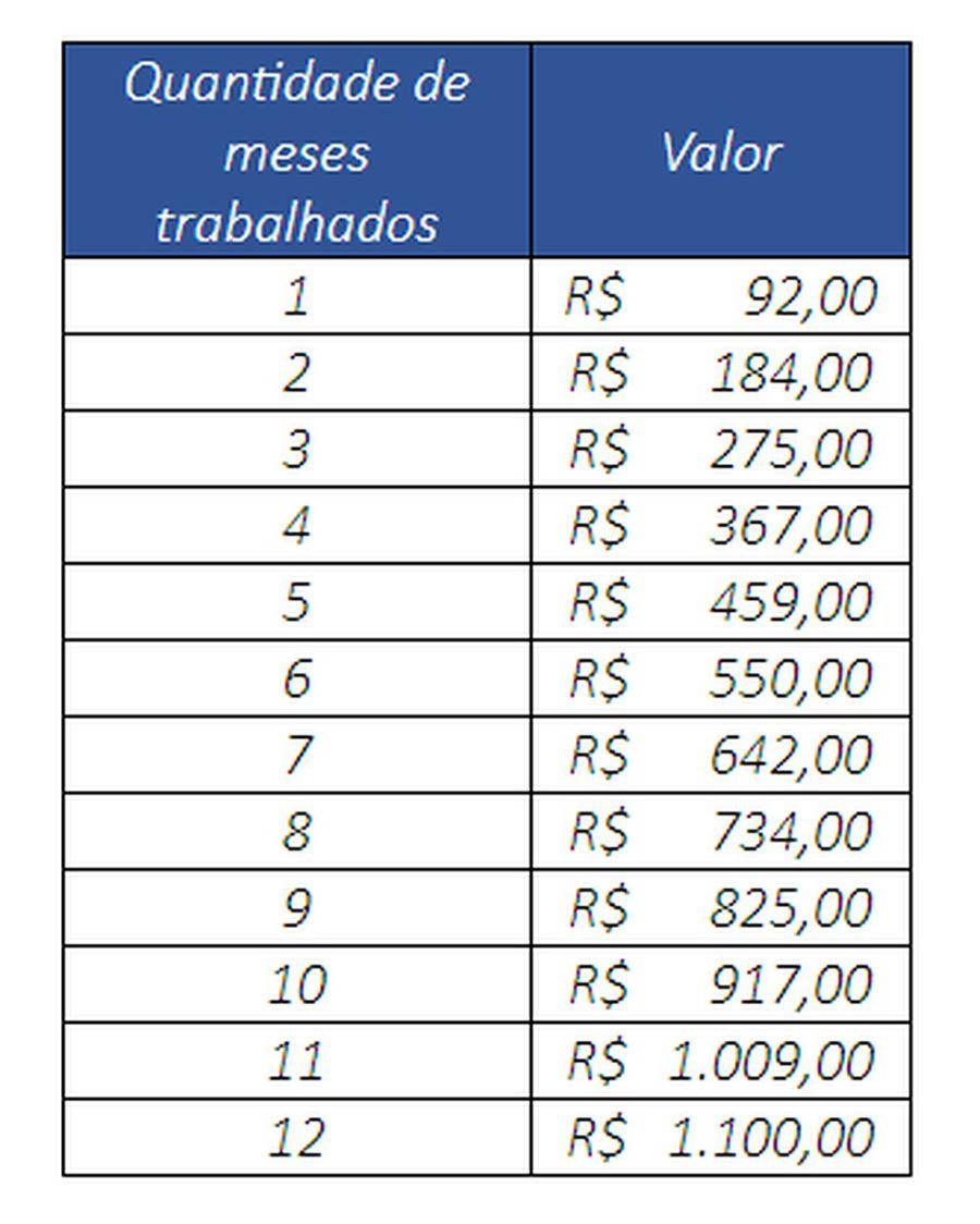 tabela de pagamentos do PIS/Pasep 2021