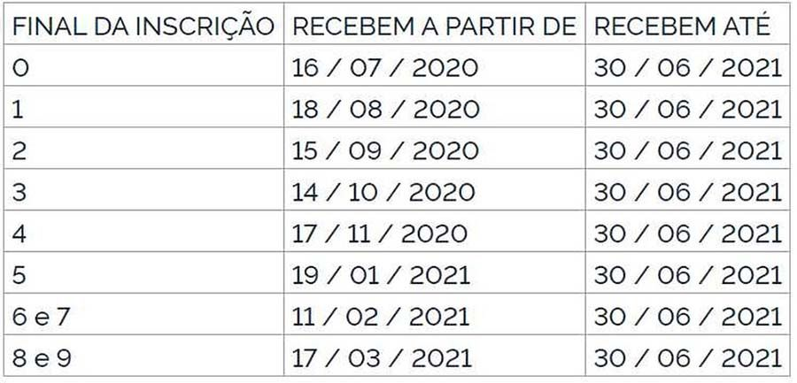 tabela pasep 2020 2021