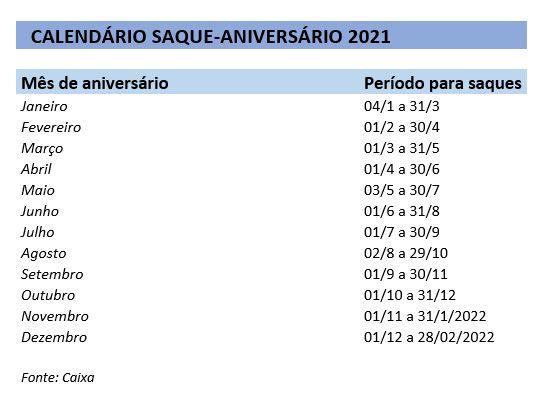 calendário do saque do FGTS 2021
