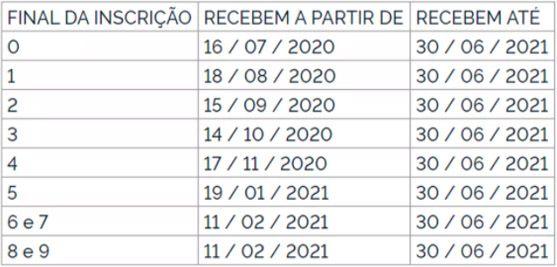 novo cronograma do Pasep 2021