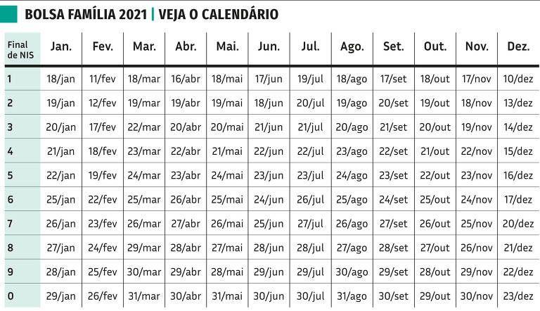 calendário de março do Bolsa Família 2021