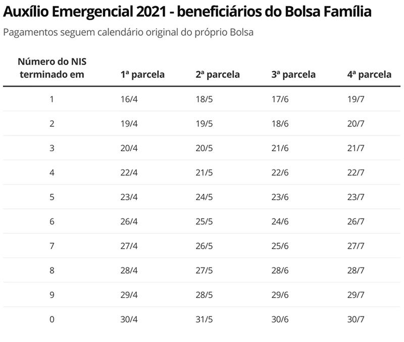 calendário da 2ª parcela do Auxílio Emergencial para Bolsa Família