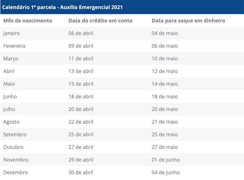 calendário de 2021 do Auxílio Emergencial abril