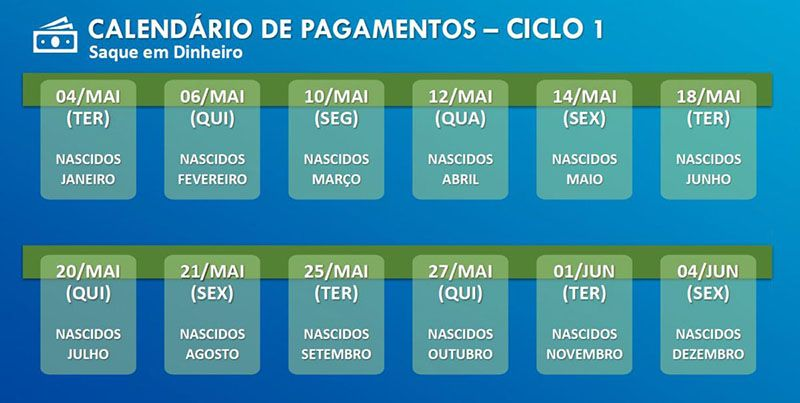 calendário de saques do Auxílio Emergencial em abril